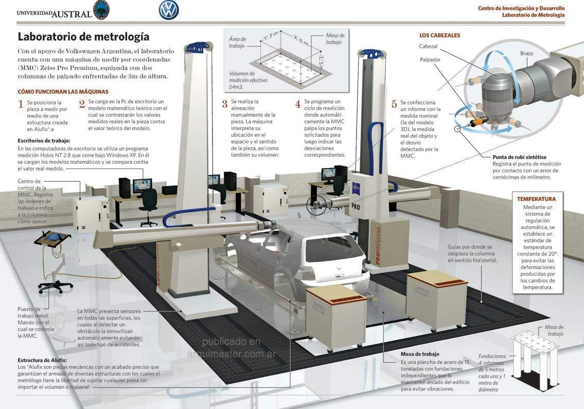laboratorio com ar: