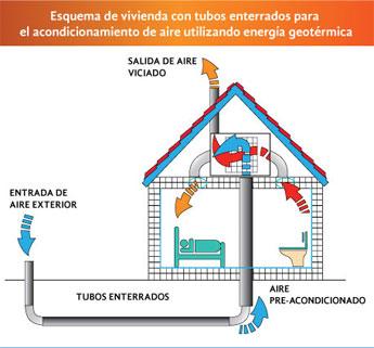 Uso de energ a geot rmica para el acondicionamiento de - Sistemas de calefaccion para el hogar ...