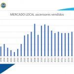 En el 2020, se vendieron 3200 equipos de ascensor en el mercado argentino
